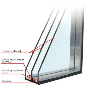 Что значит однокамерные и двухкамерные стеклопакеты?